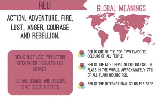 What Red Means